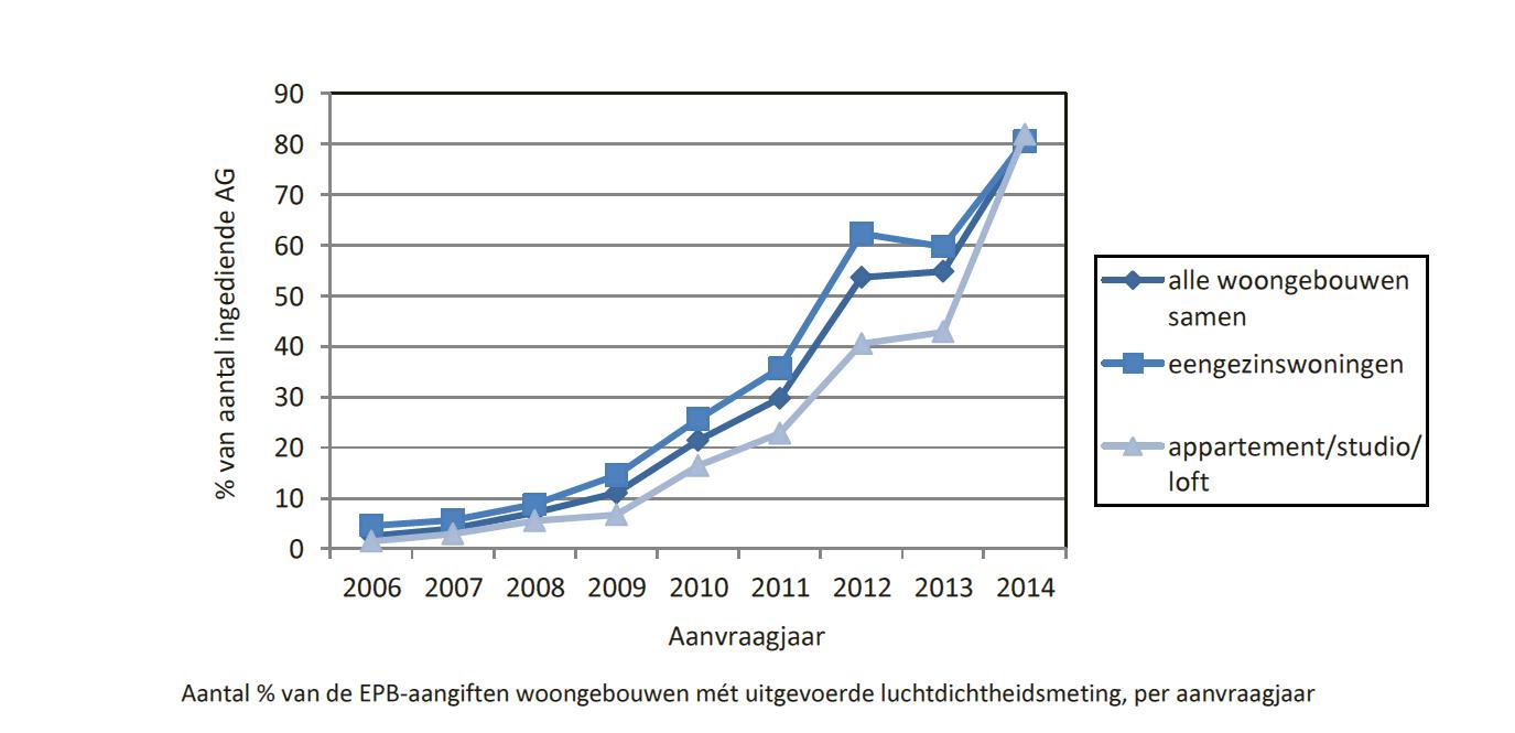 ATH metingen tot einde 2014 bij EPB per aanvraagjaar